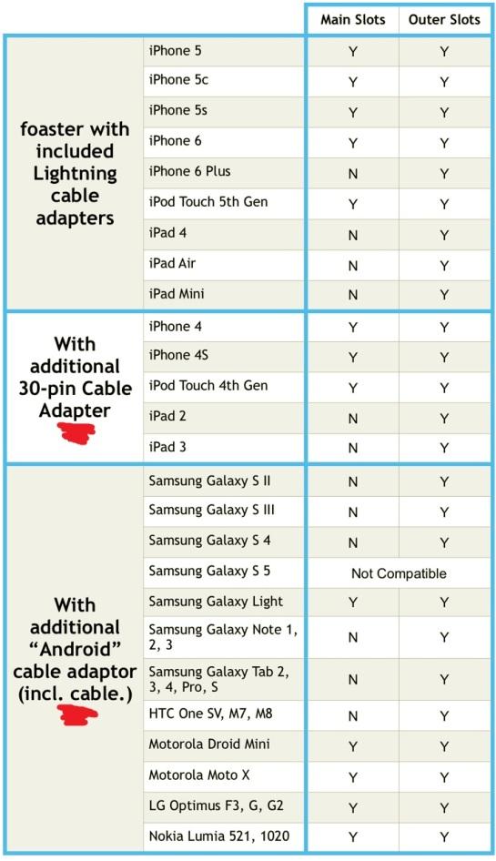adaptateurs compatibles